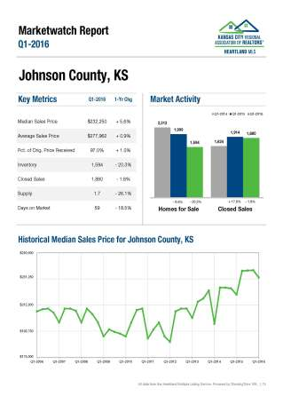 Johnson Co Q1 market watch